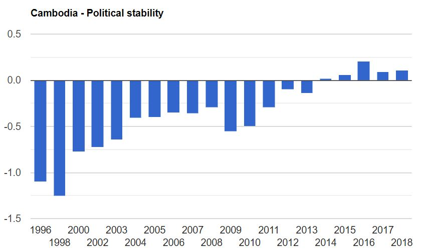 cambodia-political-stability-index