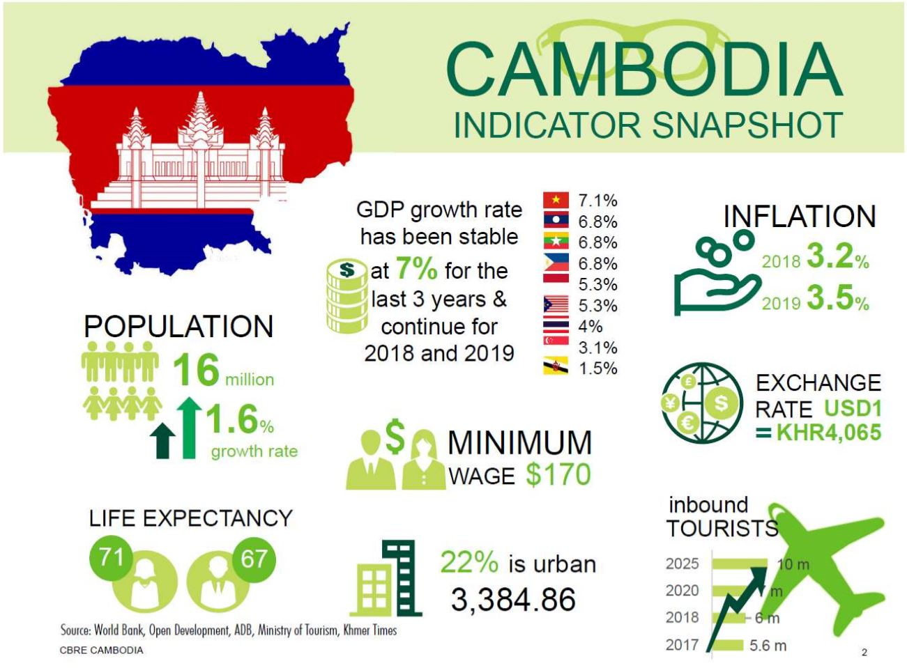 why-invest-in-cambodiawhy-invest-in-cambodia-property